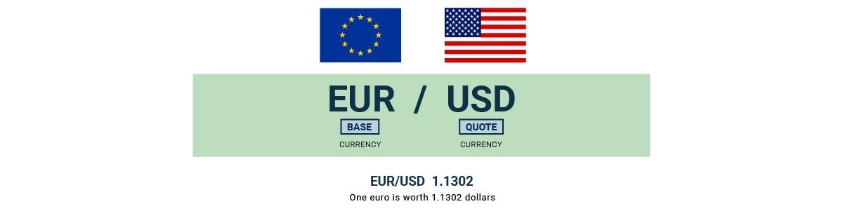 Mata uang dasar dan kuotasi dari pasangan EUR/USD
