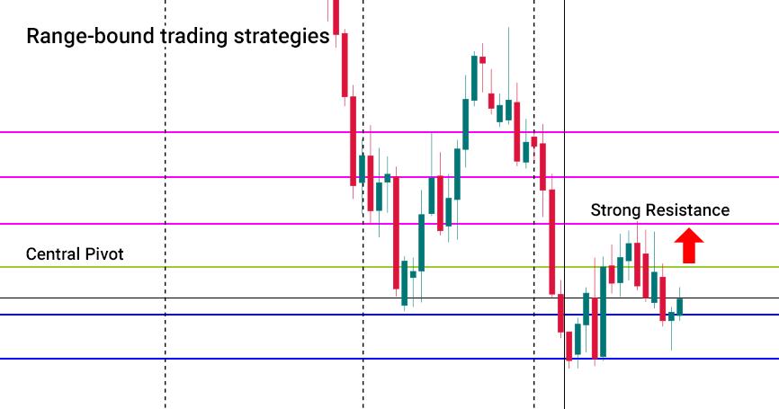 Range-bound-trading-strategies.png